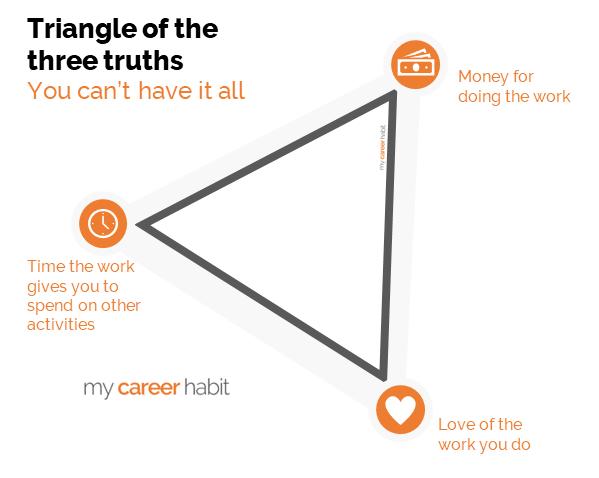 Career choices - triangle of the three truths - my career habit