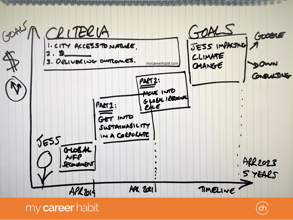Career_Choices_Jess_Case_Study_5_Year_Plan